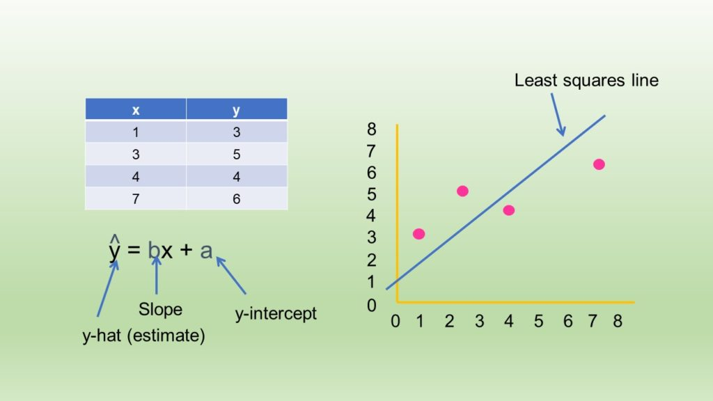Little table of X Y Pairs with a Regresion Diagram with Least Squares Line